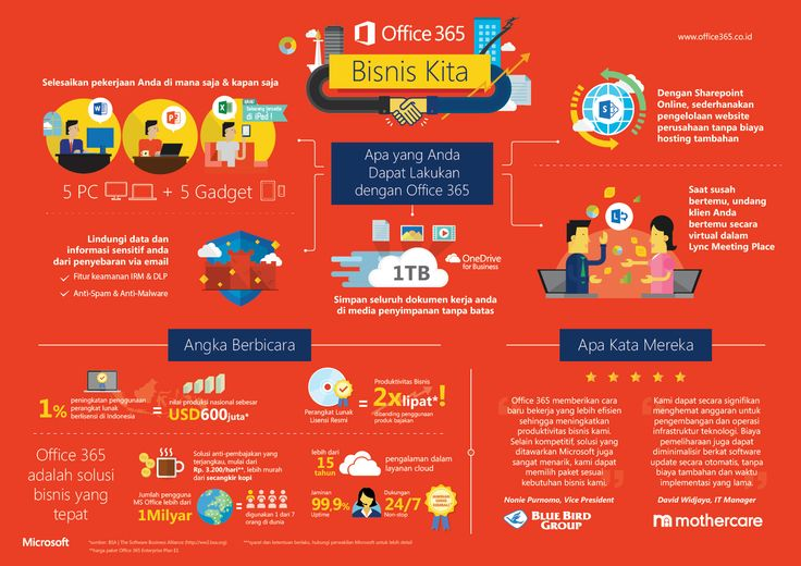 Infografis Microsoft: Office 365 Bisnis Kita | #Infographic ...