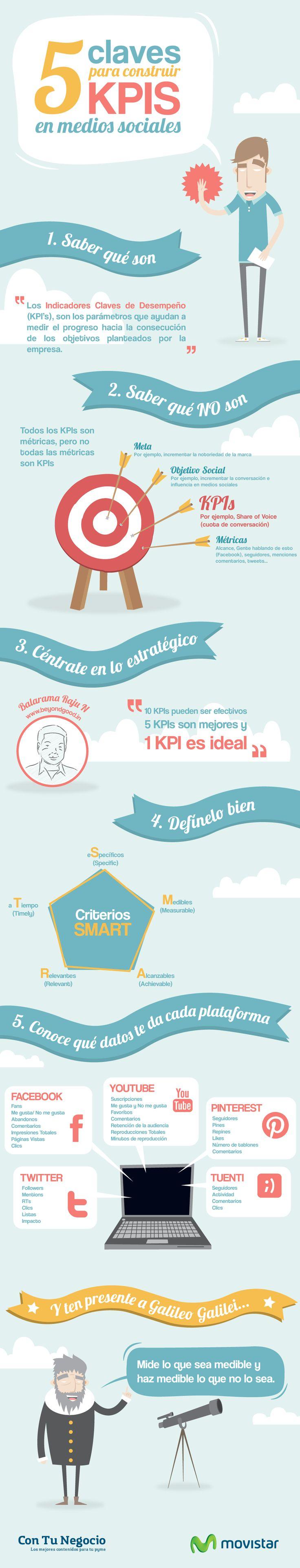 5 claves para construir KPI en Social Media. Infografía en español. #CommunityManager