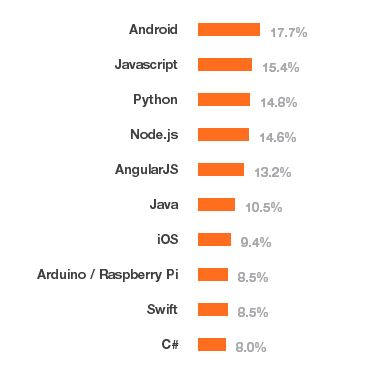 most wanted programming languages (cf. Stackoverflow?)