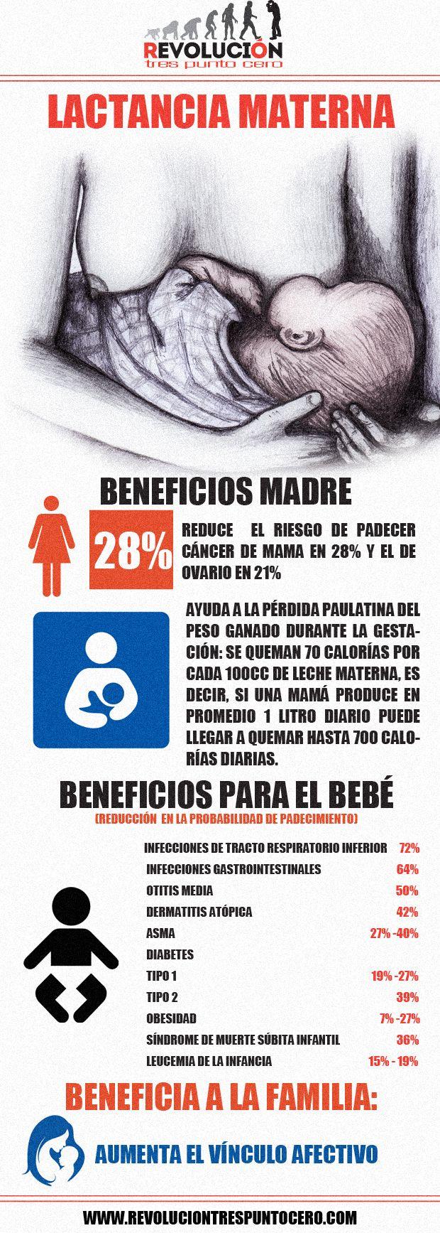 Beneficios de la lactancia materna http://revoluciontrespuntocero.com/beneficios-de-la-lactancia-materna/