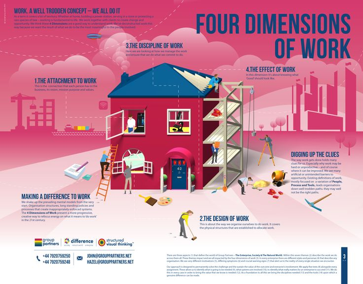 There are 4 dimensions of work that we need to unpack