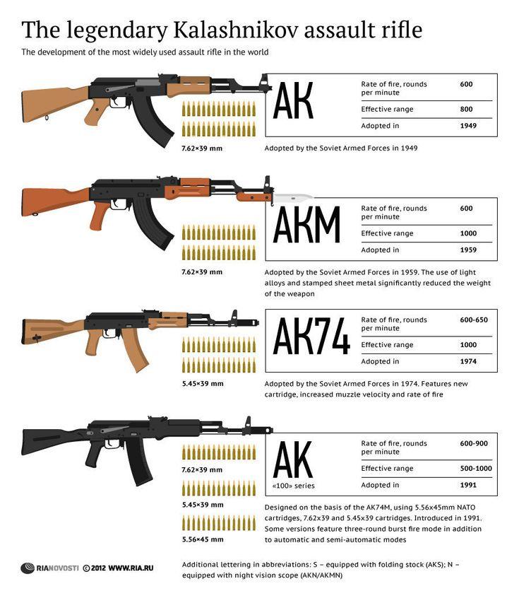 Kalashnikov Rifle