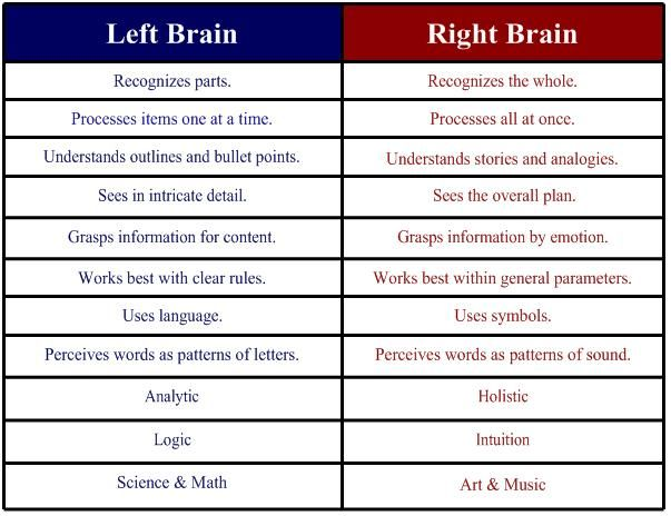 SMARTER TEACHER: Project Based Learning - Left Brain Teacher and Right Brain Student