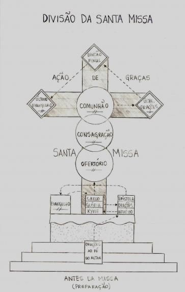 Holy Mass Schematic