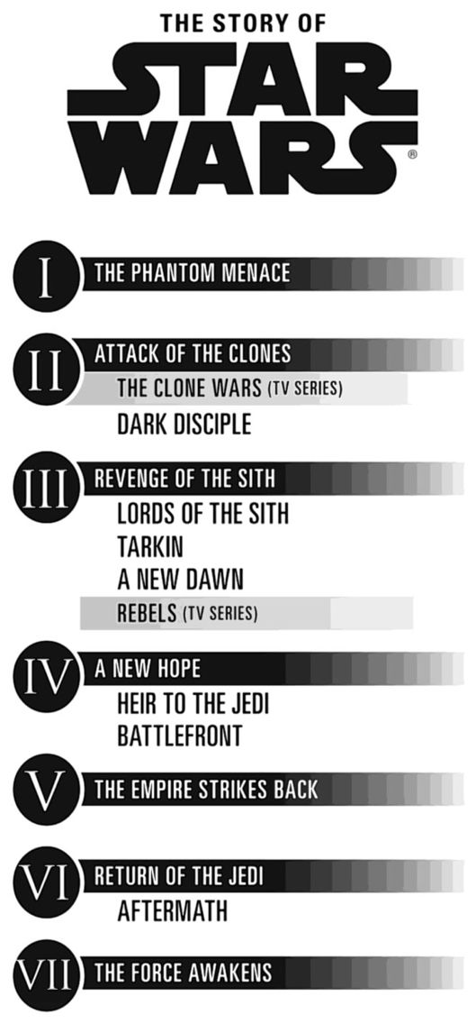 "The ""new"" official Star Wars canon. Shame that The Force Unleashed, Clone Wars (2003 cartoon series) & Knights of the Old Republic are no longer canon. :("