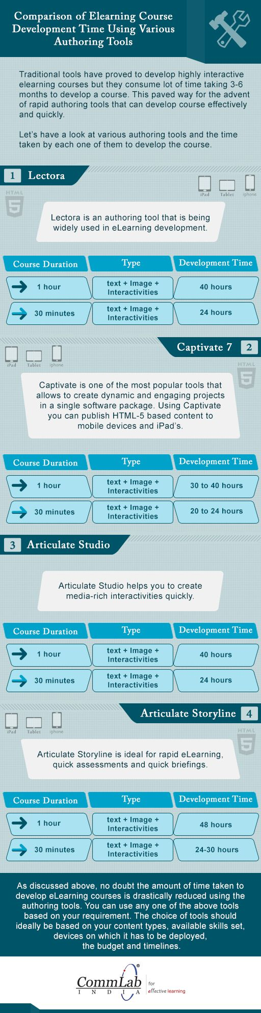 Comparison of #eLearning Development Time Using Tools