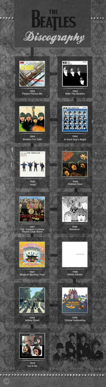 Beatles Discog...