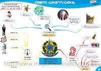 MAPAS MENTAIS – DIREITO CONSTITUCIONAL