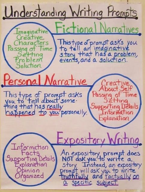 Types of writing - anchor chart