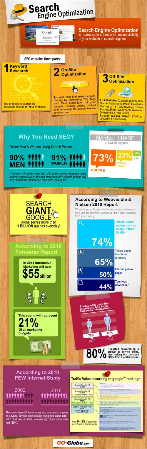 What is #SEO? [ #infografica ]