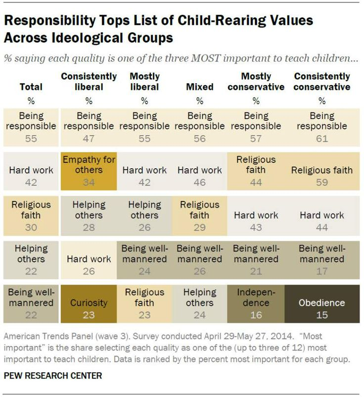 And the Quality Most Parents Want to Teach Their Children Is … | TIME