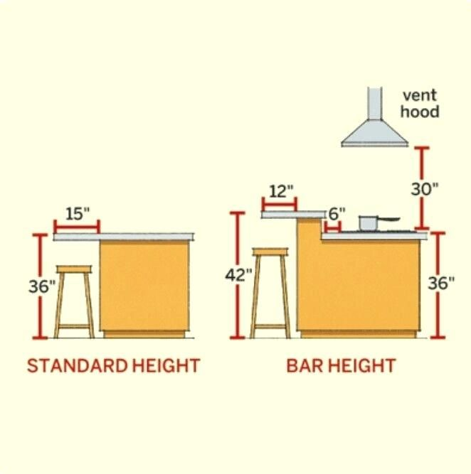 Awesome Kitchen Island Sizes Average Size Of Kitchen Island ...