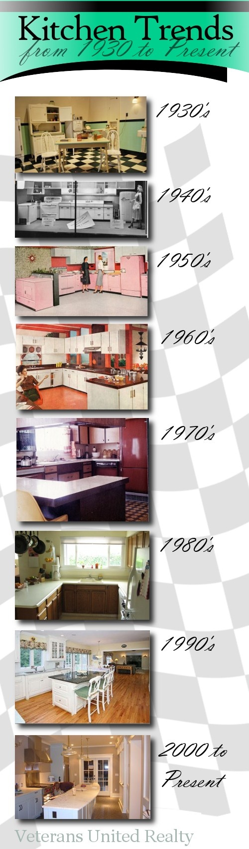 Kitchen Trends and how they have changed in America from 1930 til now.