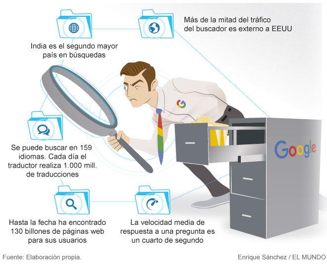 Google, de buscador dominante a cerebro universal