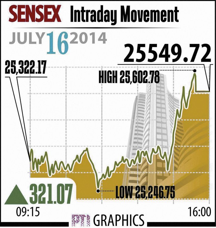 Infra boost to markets - click here for market watch...... http://www.thehansindia.com/posts/index/2014-07-17/Infra-boost-to-markets-102059
