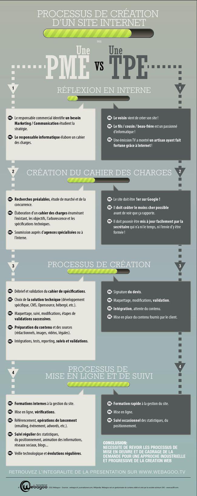 #infographie : processus de création d'un site Internet pour TPE et PME.