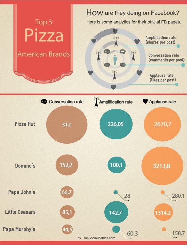 Top 5 american pizza brands in social media: https://www.truesocialmetrics.com/blog/top-5-american-pizza-brands