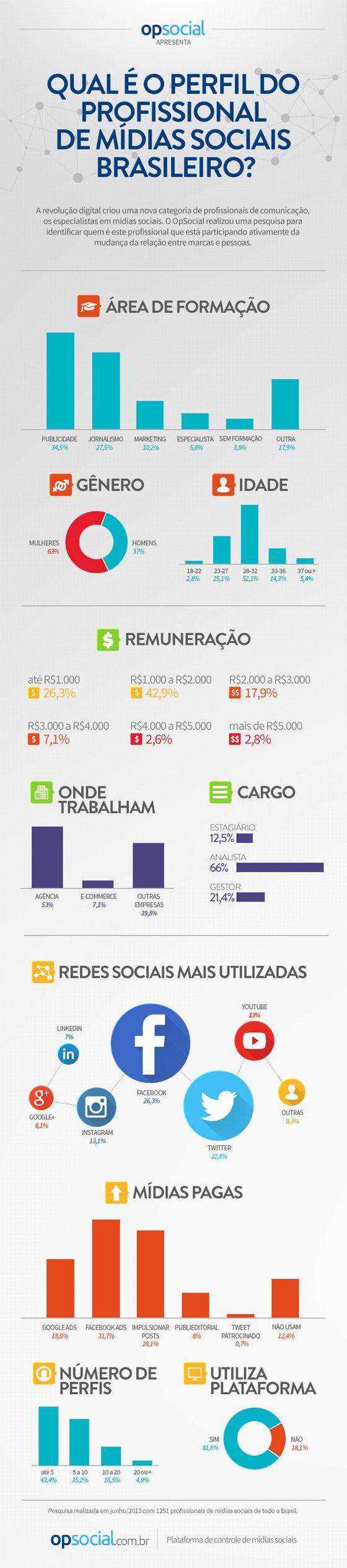 Infográfico: o perfil dos profissionais de mídia social no mercado brasileiro