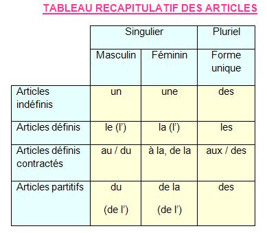 14 best images about articles definis indefinis on - Articles de table ...