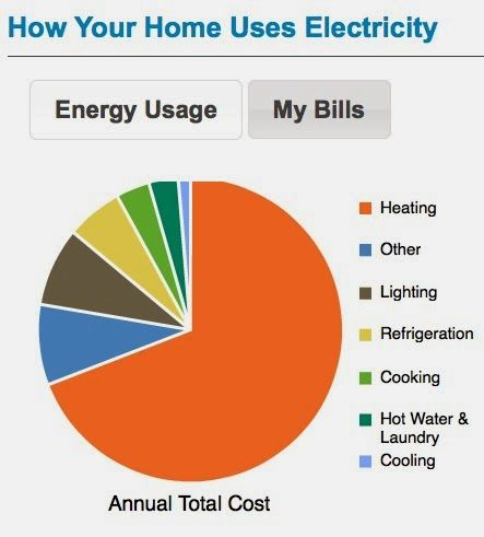 66 best heating and cooling images on pinterest alternative energy ductless heating and cooling fandeluxe Choice Image