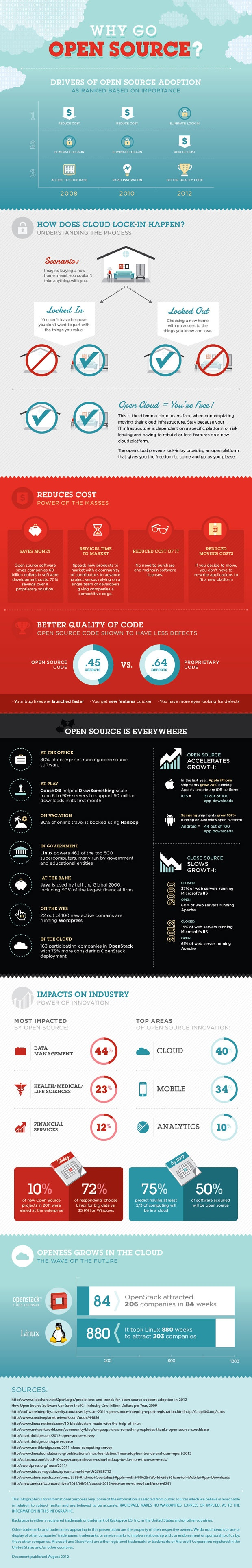 Go open source - infographic by Rackspace
