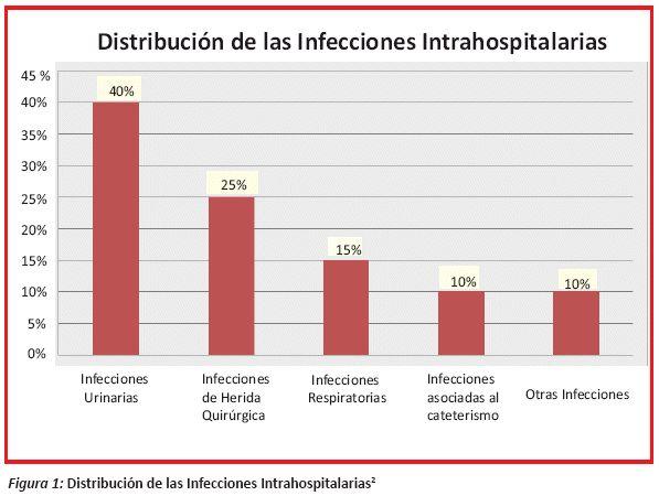 Distribución infecciones nosocomiales