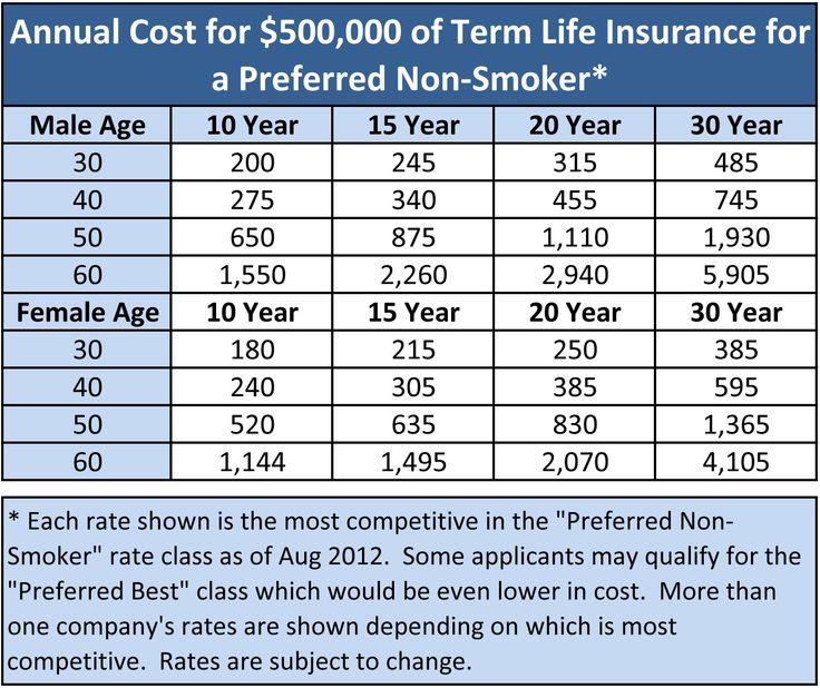 Level Term Life Insurance Quote New Level Term Life Insurance Over 50  Raipurnews