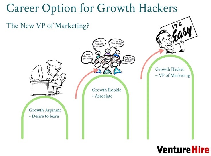 Career Option for Growth Hackers- The New VP of Marketing?
