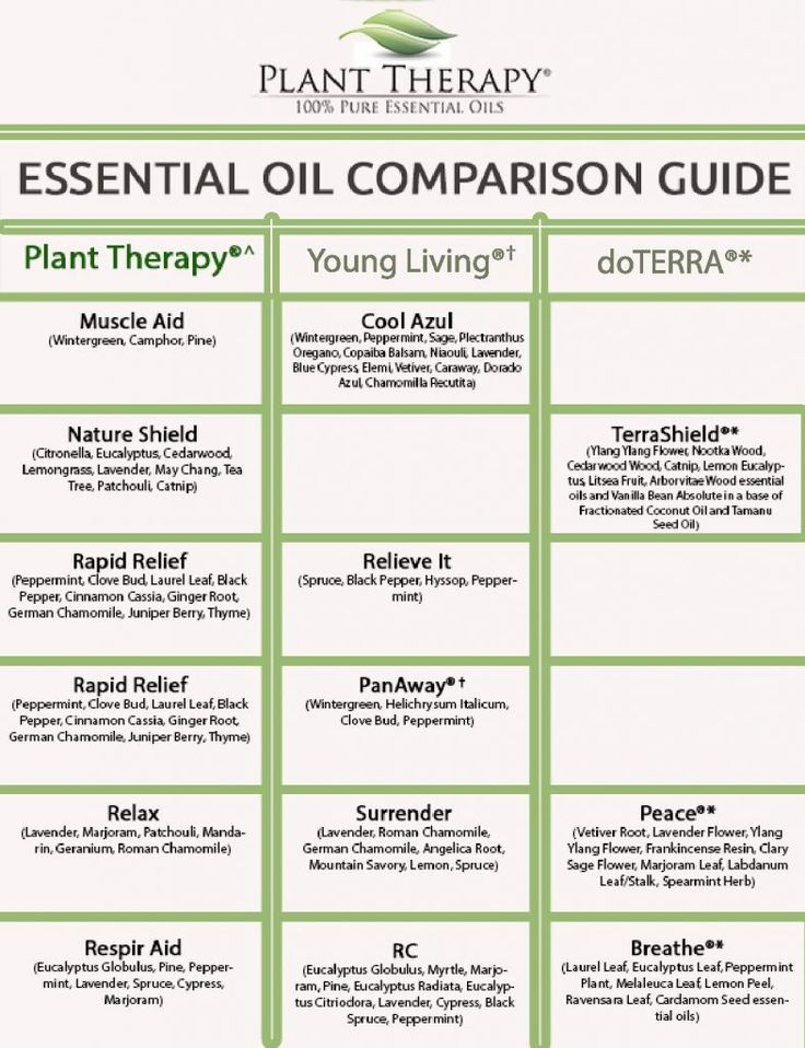 59 Best Essential Oils Aromatherapy Images On Pinterest Essential Oils Young Living Essential
