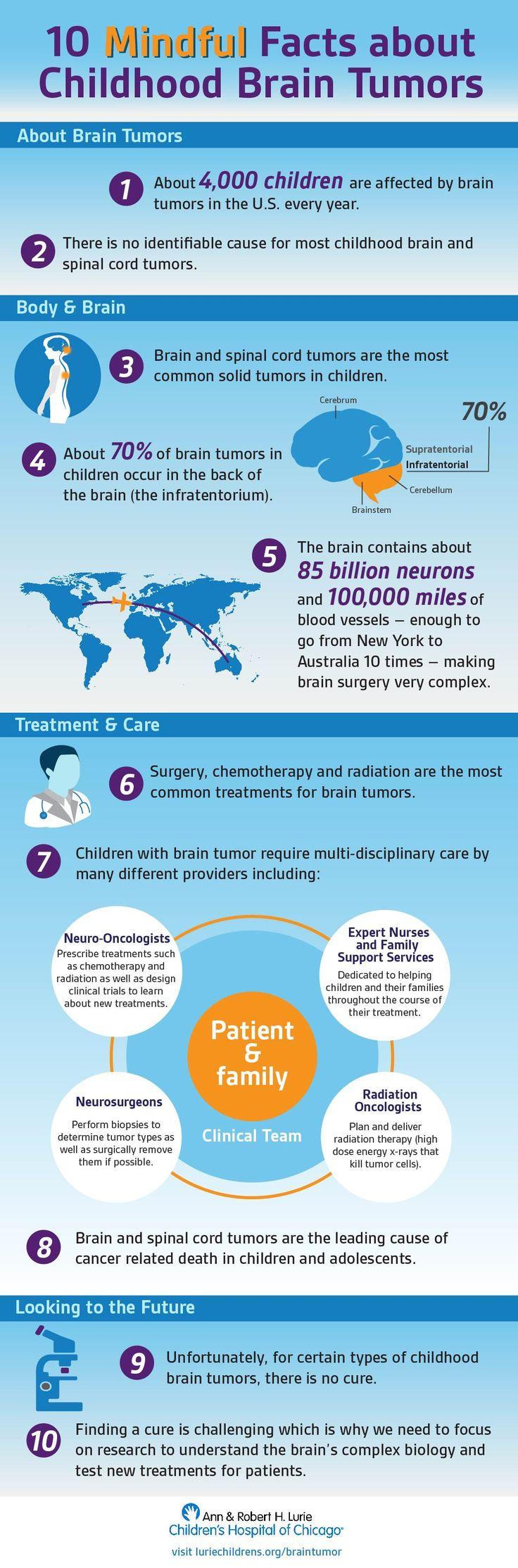 Lurie Childrens - Pediatric Brain Tumor Facts