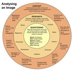 Analyzing an image