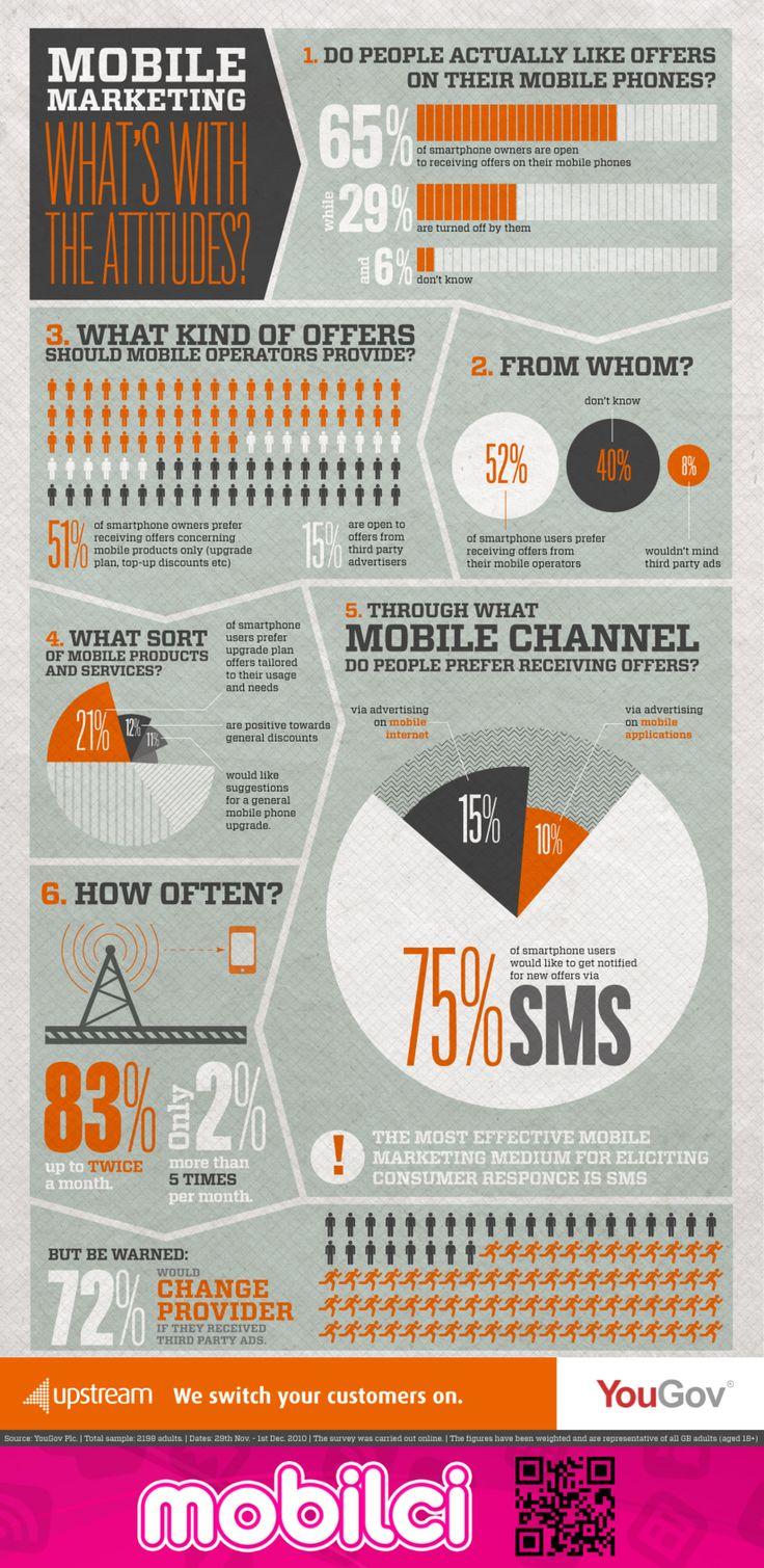 Mobil Kullanım Alışkanlığı #infographic #infografik