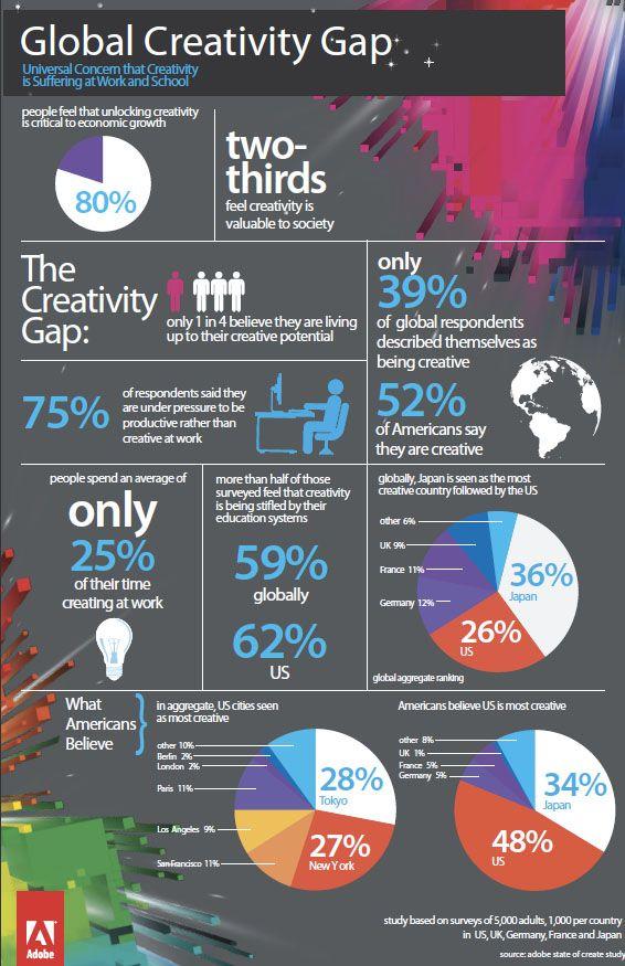 Adobe Study Reveals Japan As The Most Creative Country: Global Creative, Creative Country, Creativity Gap, Adobe Study, Beautiful Infographics, Creative Gap, Info Graphics, Design Infographics