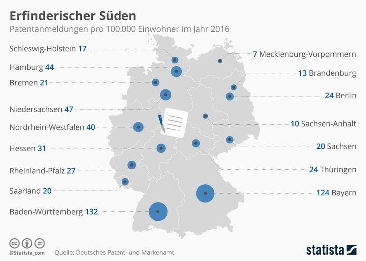 48.474 Patentanmeldungen aus Deutschland sind im vergangenen Jahr beim Deutschen Patent- und Markenamt (DPMA) eingegangen. Besonders erfinderisch zeigt sich der Süden Deutschlands. In Baden-Württemberg kamen auf 100.000 Einwohner 132 Patentanmeldungen, in Bayern waren es 124.   #Deutsche Patent- und Markenamt #DPMA #Erfindung #Marke #Patent #Patentanmeldungen