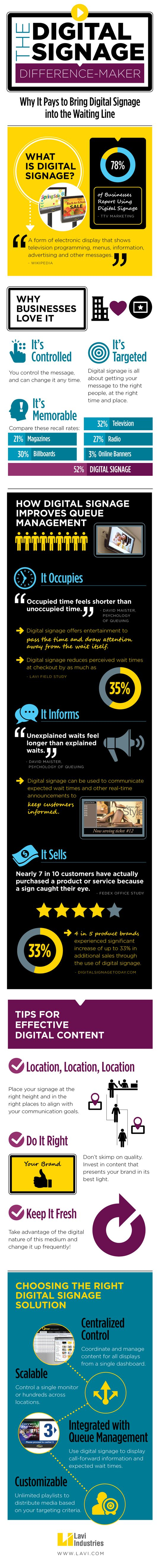Digital Signage in the waiting line.  Why should you look at this?  Want to increase sales? That's why.