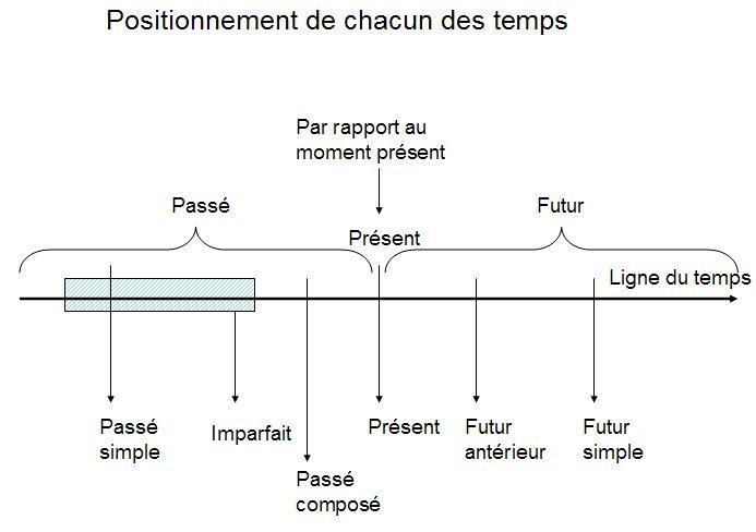 français grammaire - conjugaison