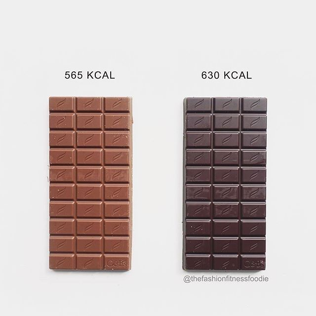 thefashionfitnessfoodie100g Milk Chocolate vs 100g 85% Dark Chocolate    So its pretty unknown that dark chocolate actually has more calories than milk chocolate (and white chocolate for that matter.)  Dark is often given the label as the healthy version of chocolate. And although calories arent the sole indicator of healthy we just presume it has lower calories. So which one is best for weight-loss?  In most cases Dark chocolate has less sugar more fiber and more iron than milk. Its…