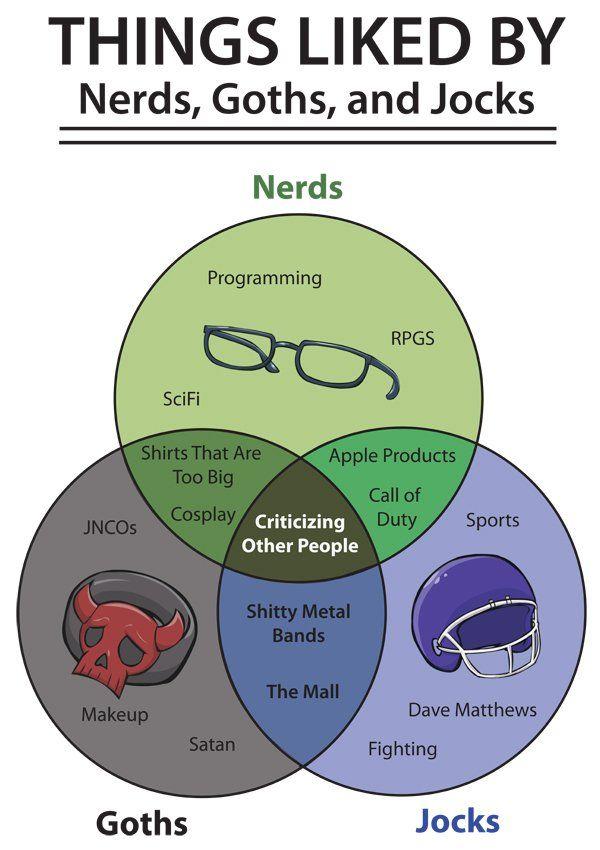 Venn Diagram  What Nerds  Goths And Jocks Like