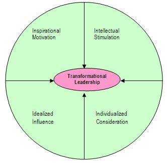 Traits and skills theory a doctoral