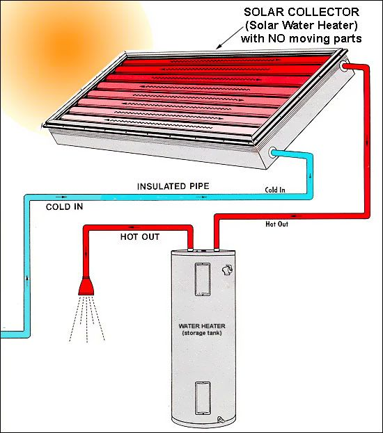 solar water heater diagram Buscar con Google solar