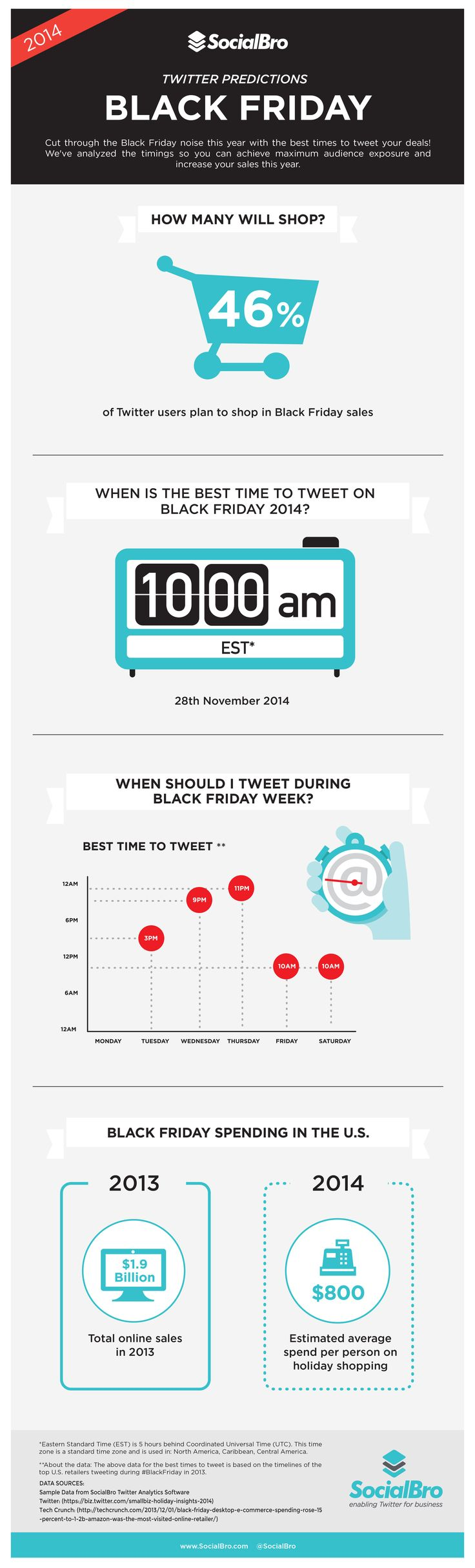 When is the Best Time to Tweet on Black Friday?
