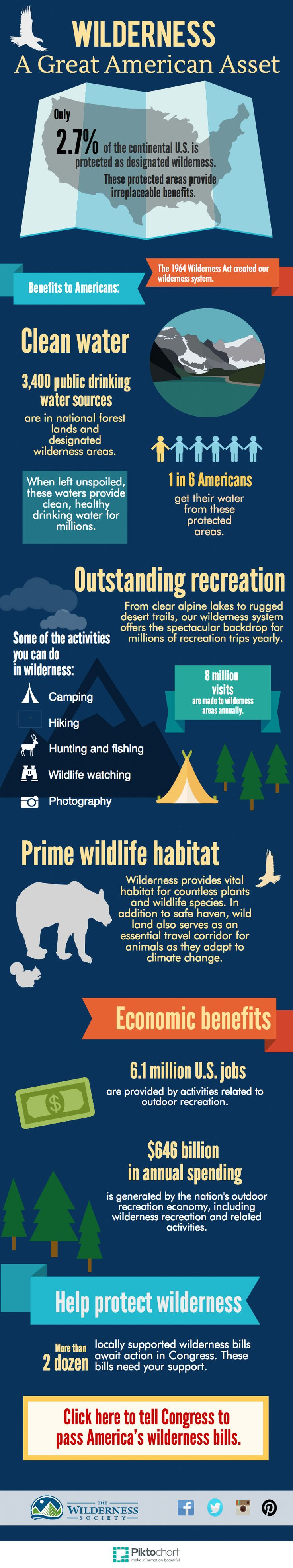 The Wilderness Act celebrates its 50th anniversary this month. The act created our National Wilderness Preservation System and a means by which Americans can protect wilderness. It is now considered one of America's greatest conservation achievements. In honor of the anniversary, our infographic explains some of the many benefits that our wilderness areas provide.
