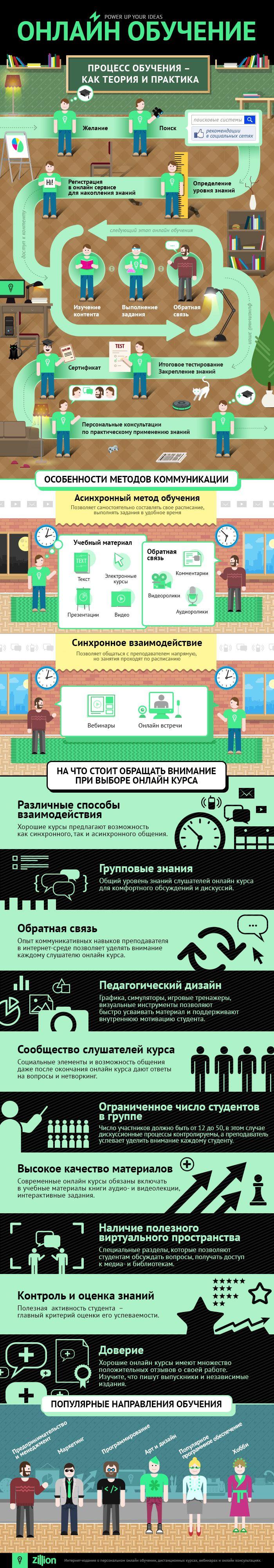 http://zillion.net/ru/blog/39/protsiess-onlain-obuchieniia-kak-tieoriia-i-praktika Zillion проанализировал существующие подходы к онлайн обучению. В результате получилась красочная инфографика, которая поможет при выборе онлайн курса.