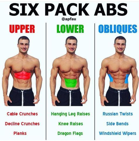 how to get a six pack in a month fitness bodybuilding
