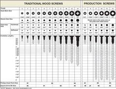 Chart with Screw Size and Drill Bit that needs to be used