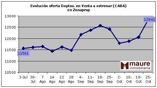 Evolución del Mercado Inmobiliario en Buenos Aires Inmobiliaria en Belgrano Alquileres Venta de Inmuebles  Evolución de la oferta de Departamentos a estrenar en Capital Federal (zonaprop)