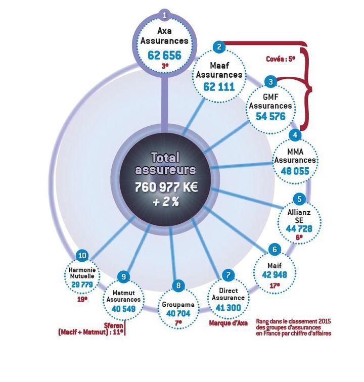 L'Argus de l'Assurance - Publicité : découvrez le Top 10 des investissements 2015 dans l'assurance - Secteur