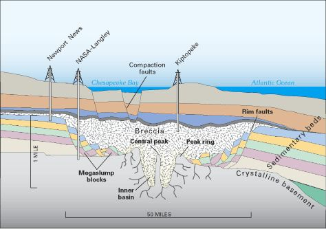 Chesapeake_Crater_profile_view.png (474×333)