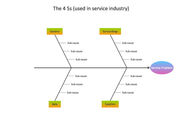 15 best management fishbone diagrams images on pinterest conceptdraw samples fishbone diagram ccuart Choice Image