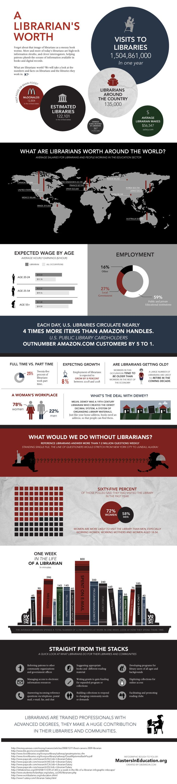 Librarians and libraries' worth around the world infographic ~ still a career that I'm considering/would probably enjoy.